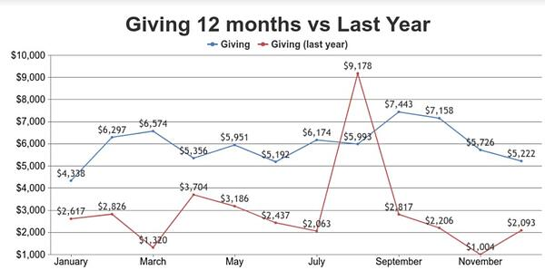 givingchart