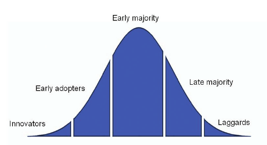 Figure-1-Rogers-adoption-curve-describes-the-acceptance-of-a-new-technology-Life.png